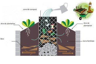 le-compostage-en-4-points